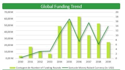 MHealth: Análisis de mercado e inversiones realizadas