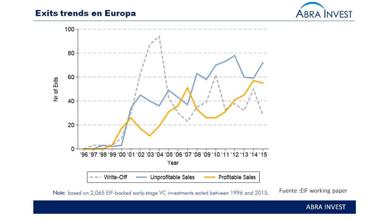 Perspectiva sobre el escenario de venture capital en Europa por el european investment fund