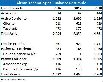 Valoración de la compañía Altran