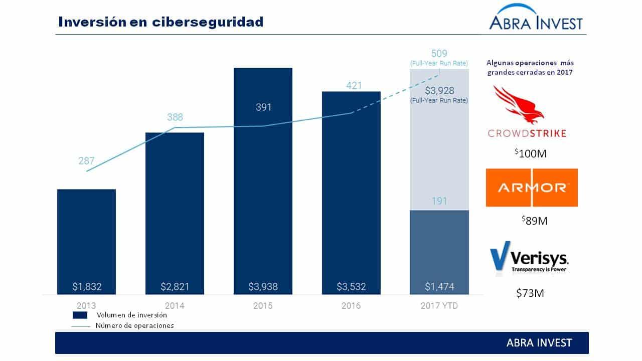 La inversión en ciberseguridad alcanza un nuevo record en los 5 primeros meses de 2017, con empresas valoradas en más de $1B