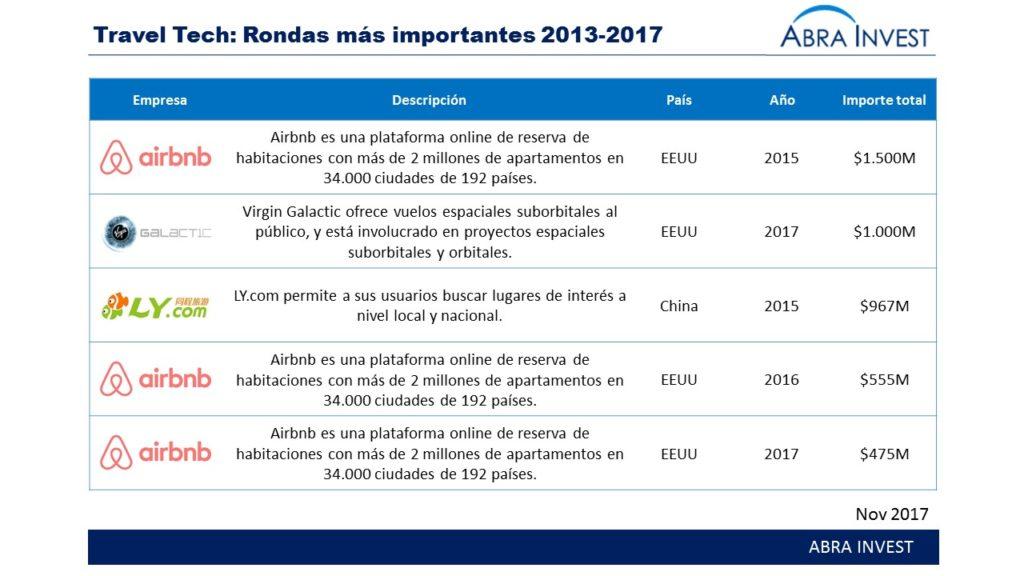 Travel Tech - Rondas más importantes 2013-2017