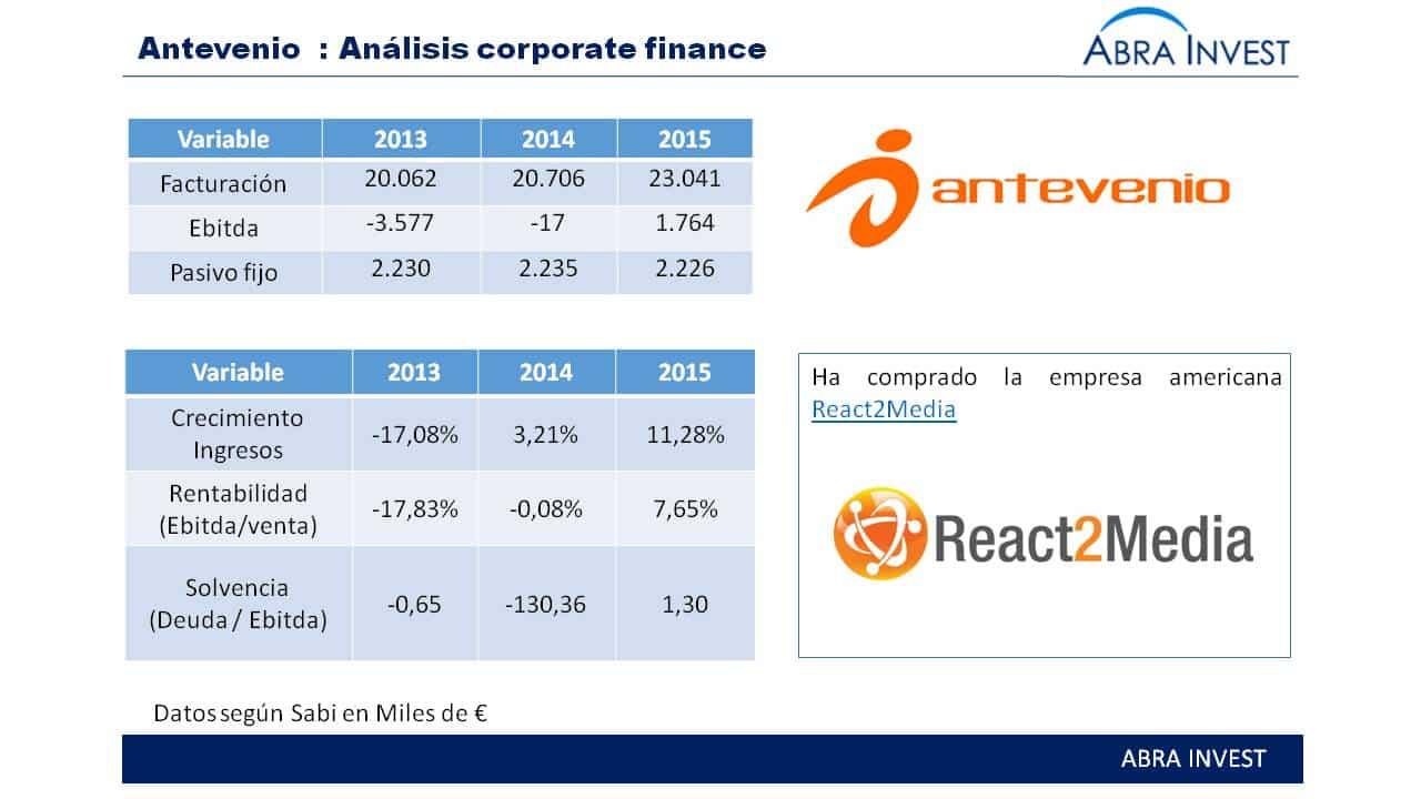 Antevenio, empresa española de publicidad online y marketing interactivo compra React2Media para crecer en EEUU.