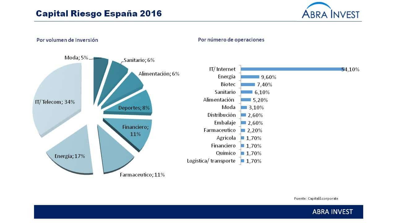 ¿En qué invierte el capital Riesgo? ¿Qué perspectivas esperamos para 2017?