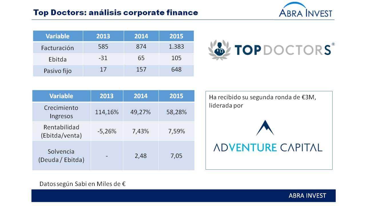 Top Doctors recibe otra ronda de €3M, liderada por un inversor Ruso.