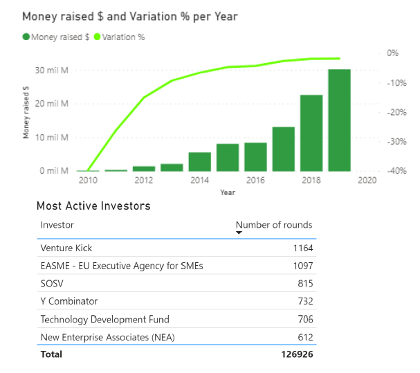 SaaS Market Investment Report