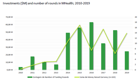 MHealth Market Investment Report