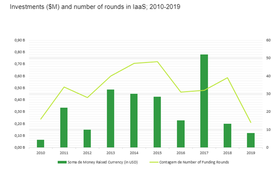 IaaS Market Investment Report