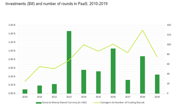 PaaS Market Investment Report