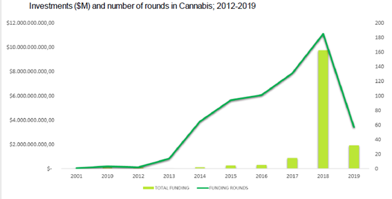 Cannabis sector Investment Report