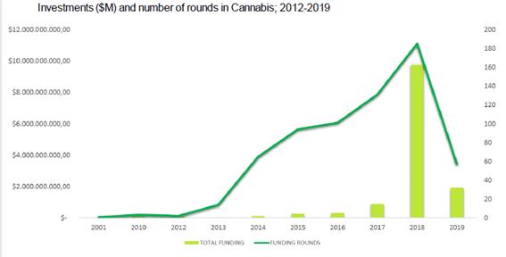 Análisis de Inversión del sector Cannabis