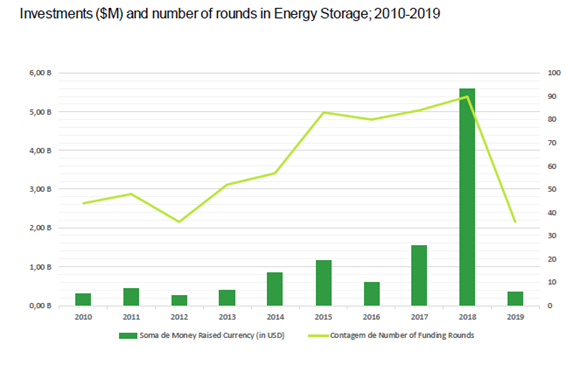 Energy Storage Market Investment Report