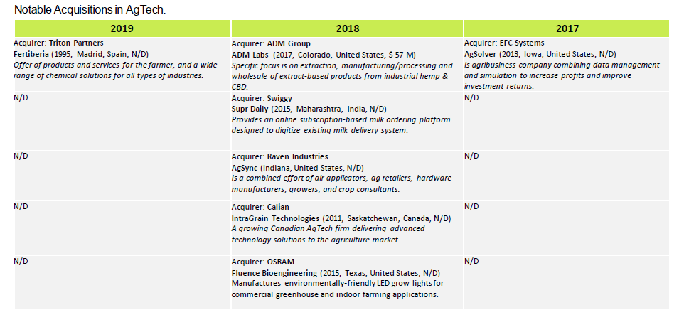 AGTECH Market Investment Report