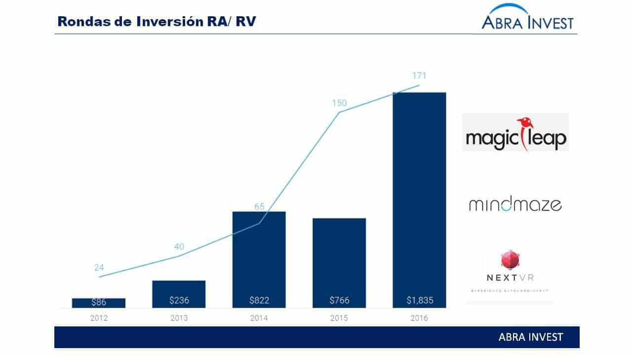 La realidad virtual y le realidad aumentada, mercado con potencial que en 2016 ha recibido $1,8B