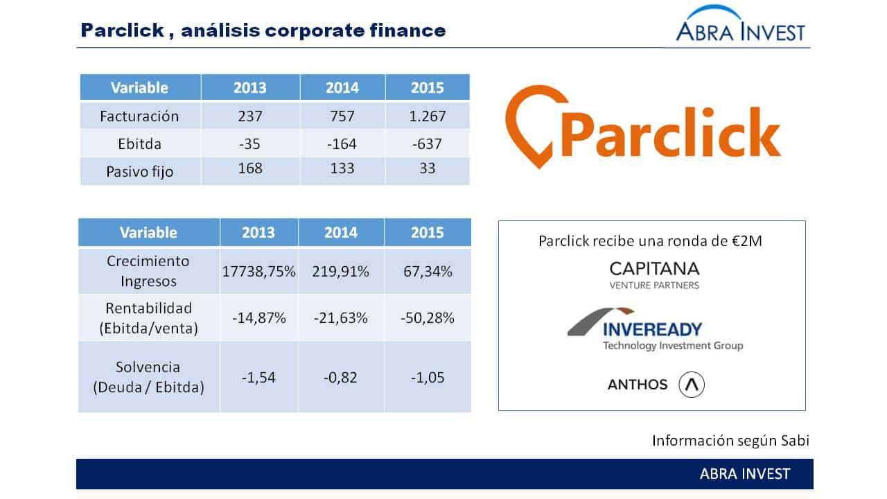 Parclick,  empresa española de reserva de parking cierra una ronda de €2M