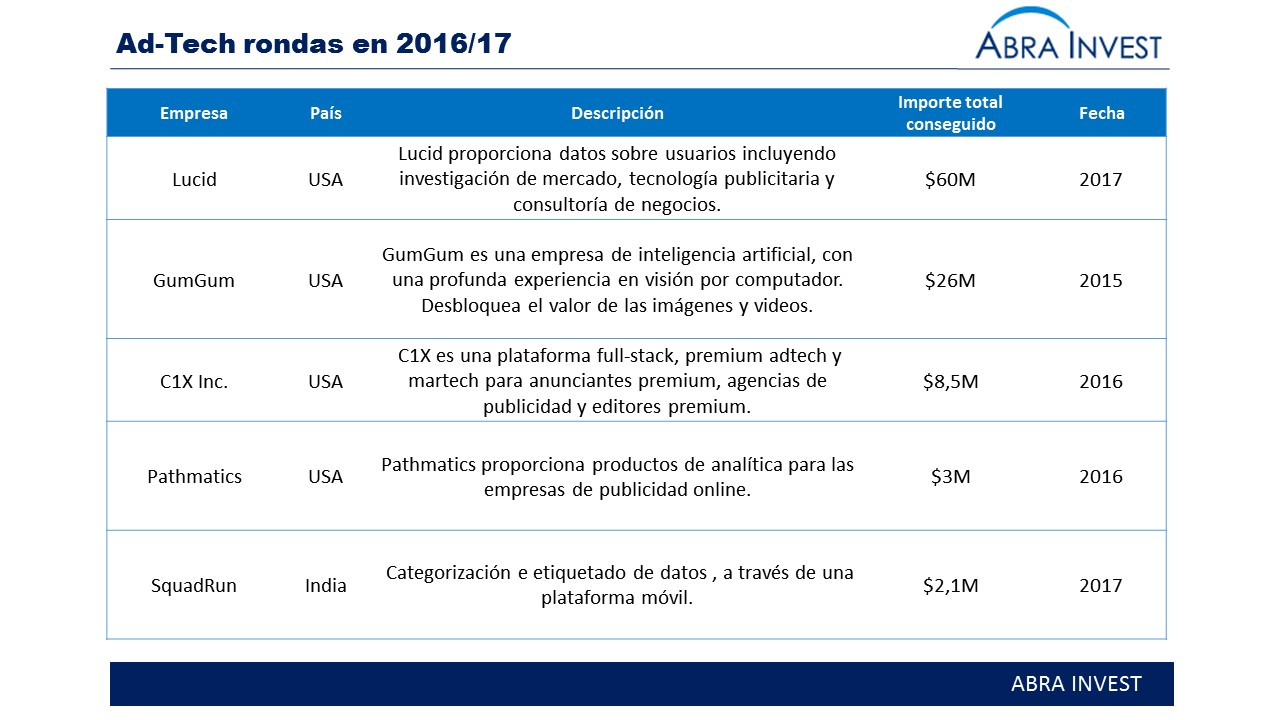 Seedtag, startup española de In-Image Advertising , cierra una ronda de €1,5M