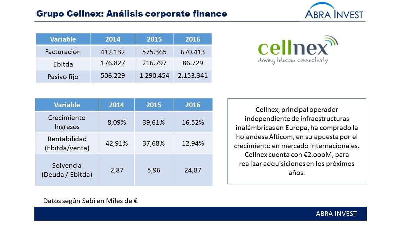 corporate finance españa