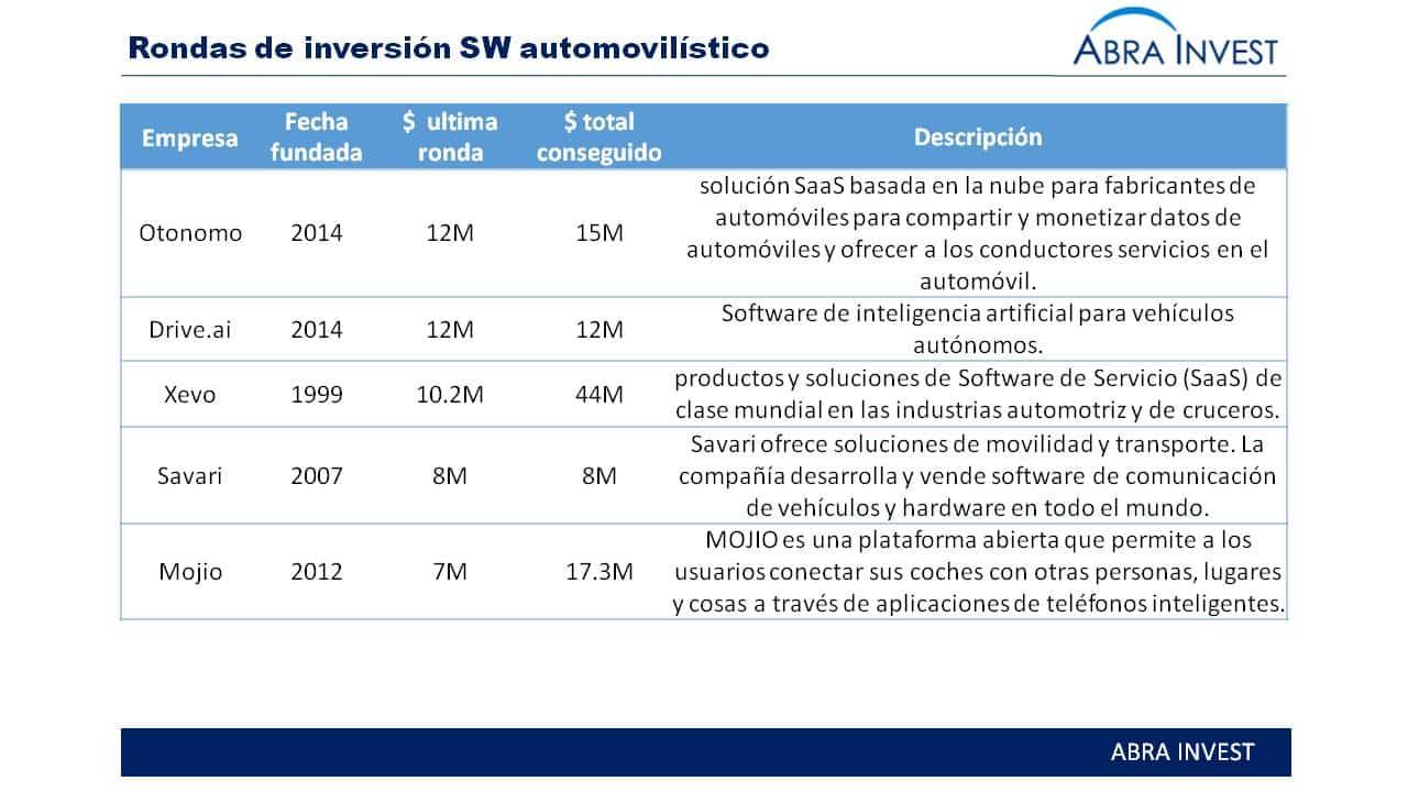 Thundersoft compra Rightware para reforzar su posición en el mercado del software de coche conectado