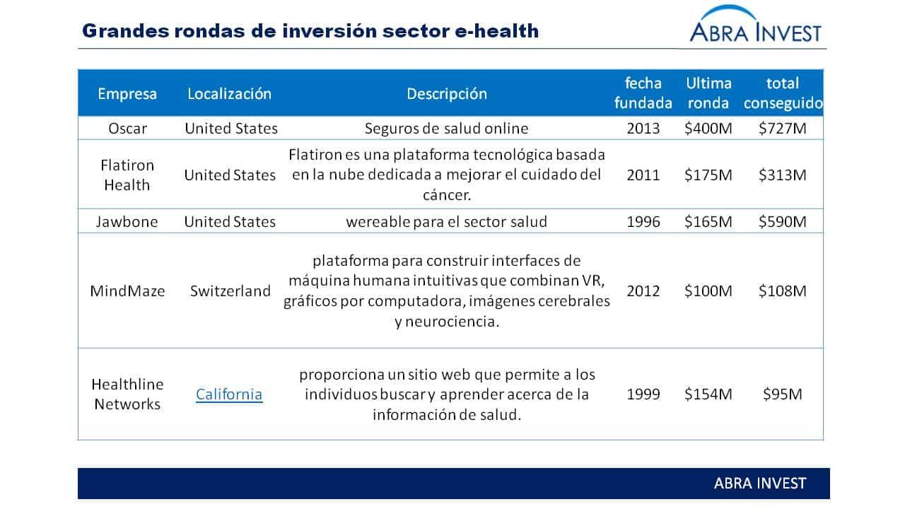 ¿2016, Un buen año para el sector e-health en España?