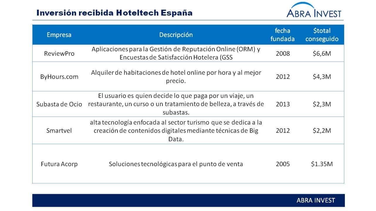 inversión empresas hoteltech