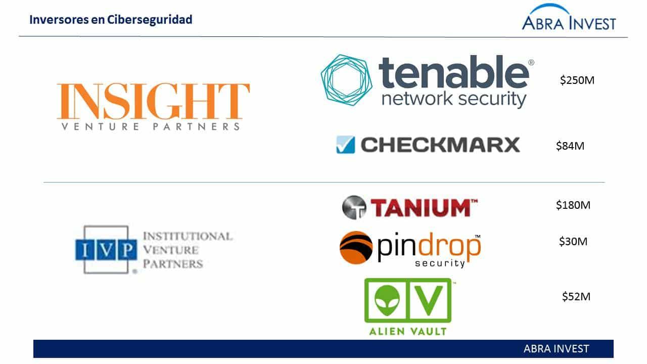 inversores en ciberseguridad