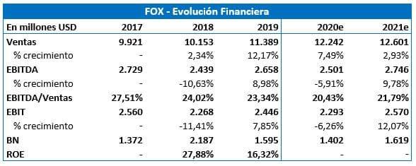VALORACIÓN DE 21st CENTURY FOX