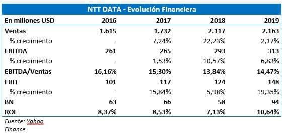 VALORACIÓN DE LA JAPONESA NTT DATA