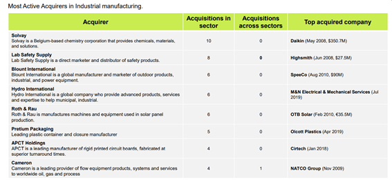 Industrial Report: Manufacturing Market Investment