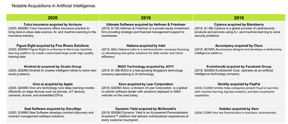 Artificial Intelligence Market Investment Report
