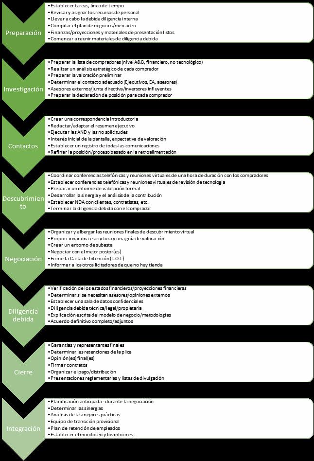 Las fases de un proceso de venta de empresa