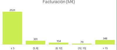 Top 5 empresas españolas vendidas del sector IT en 2020