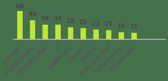 Sector TI: El inversor más activo