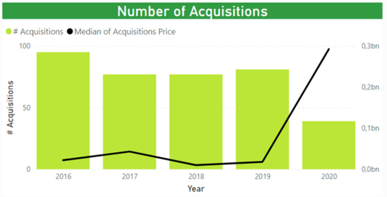 Análisis de Inversión del sector Marketplace