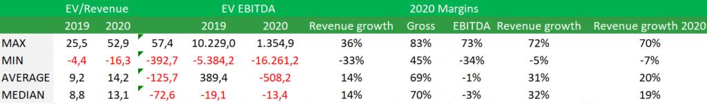 Crece un 56% la valoración media de múltiplos en las empresas cotizadas en el sector de Software Applications