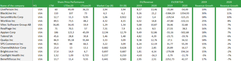 56% increase in valuation with multiples of listed companies in the Software Applications Sector