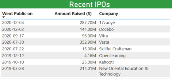 EdTech sector Investment Report