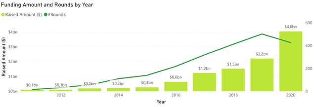 AgTech sector Investment Report 2021