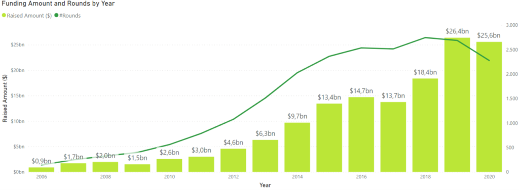 SaaS sector Investment Report 2021