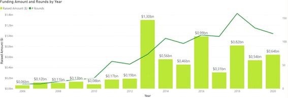 Análisis de Inversión del sector PaaS