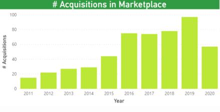 Adevinta, especialista en marketplaces, adquiere eBay Classifieds por 9.200M de dólares