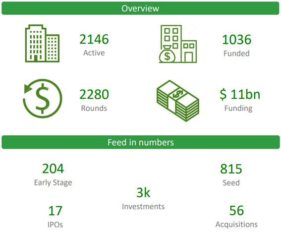 This is an overview of the Agtech sector: 2146 active companies, 1036 funded companies and $11 billion in funding is some of the data you can find.