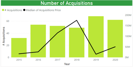 largest acquisitions in 2020