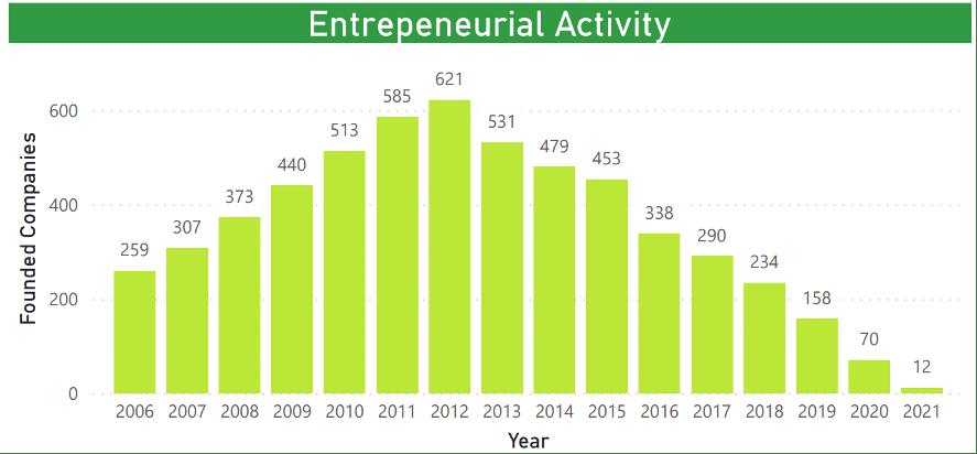 La actividad emprendedora en el sector del cloud computing, consiguiendo un pico de 621 founded companies en 2012