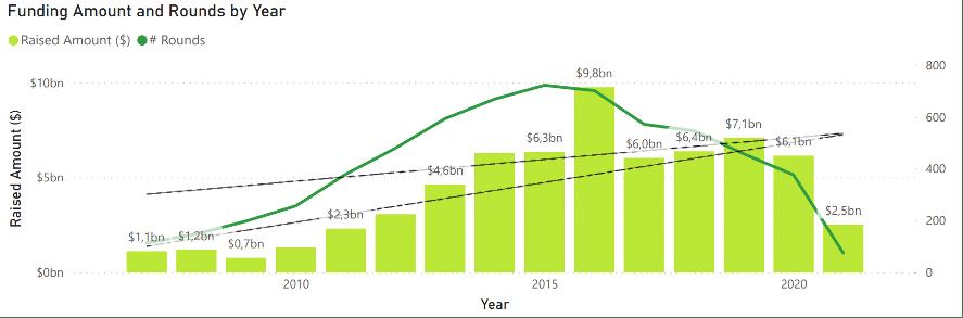 Análisis de Inversión 2021 del sector Cloud Computing