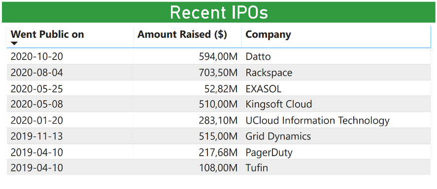 Cloud Computing sector Investment Report 2021