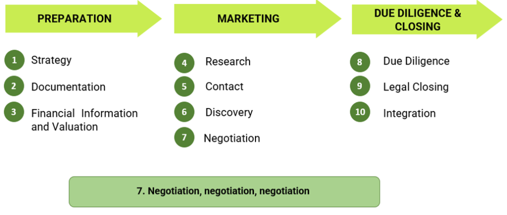 This image depicts the process of selling a company in 10 stages from preparation to marketing and due diligence to closing.