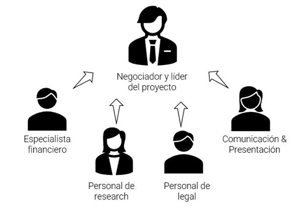 En el proceso de venta de una empresa es crucial el papel del negociador. Sin embargo, el especialista financiero, el personal de research, el personal de legal y los responsables de comunicación y marketing, juegan un papel fundamental.