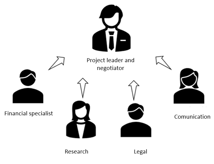 In the process of selling a company, the role of the negotiator is crucial. However, the financial specialist, the research staff, the legal staff and those responsible for communication and marketing play a fundamental role.