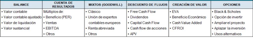 Principales métodos de valoración de empresas entre los que se encuentra el descuento de flujos de caja