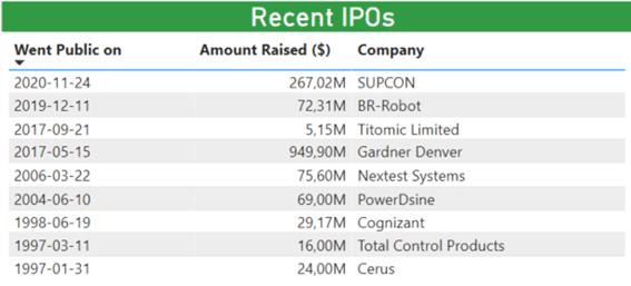 Recent IPOs