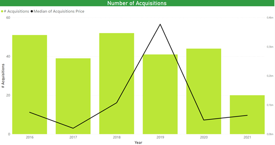 Number of acquisitions in the sector. Seemingly stable except in 2021 where they fall drastically.